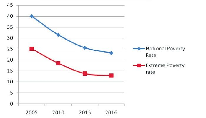 Poverty Rate Falls to 20.5pc: BBS