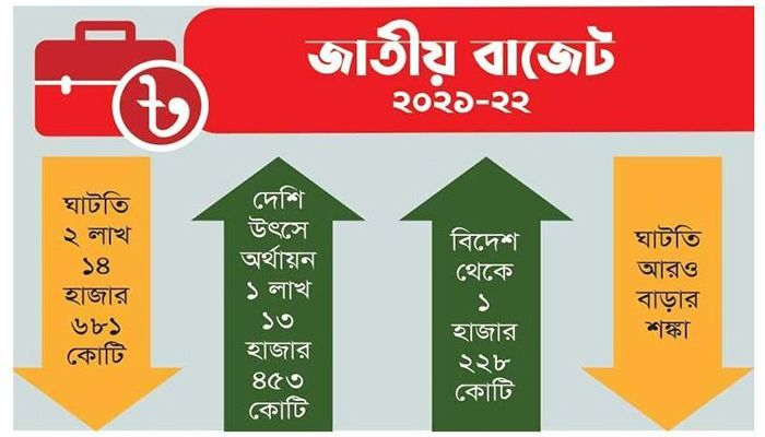 Budget 2021-22: How Will the Deficit Be Filled?